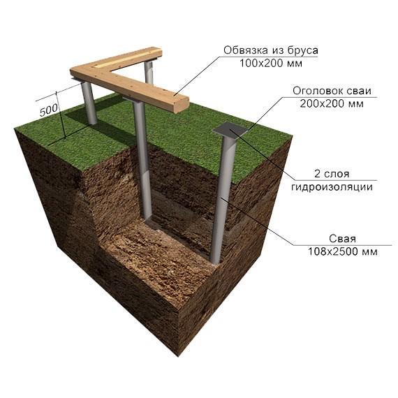 Свайно-винтовой фундамент в Пензе и Пензенской области